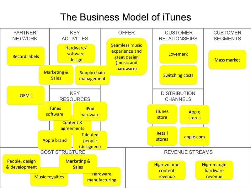 Apple Business Canvas Model by NextStep