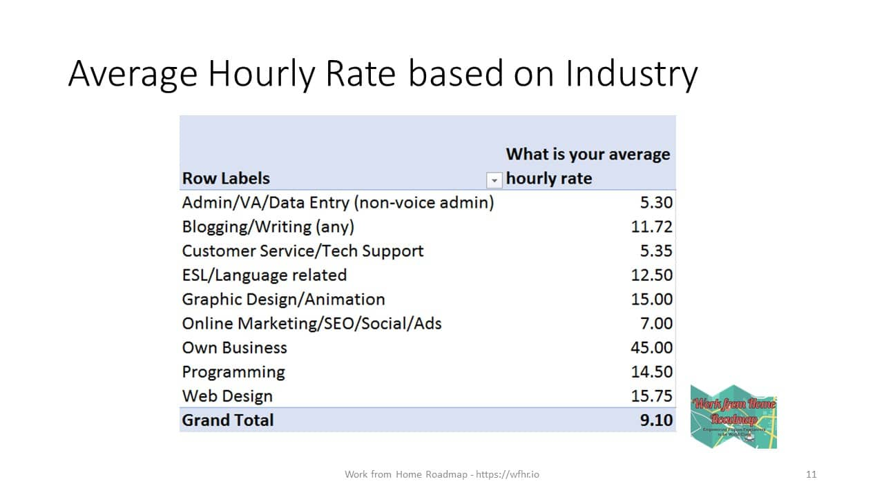 Average hourly rates Filipino Freelancers