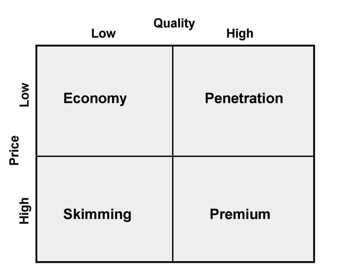 value proposition : pricing strategy