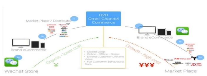 China Ecommerce omni channel commerce