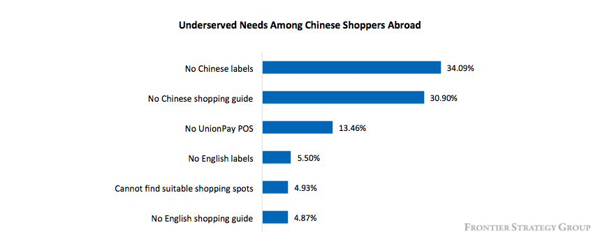 Chinese consumers demographic