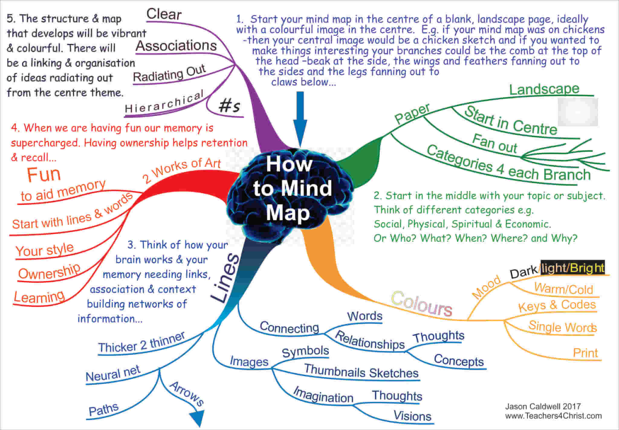 mind mapping how to