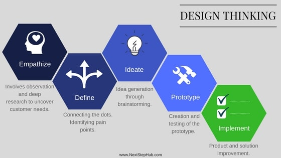 design thinking elements