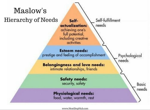 Workplace Environment Maslow's Hierarchy