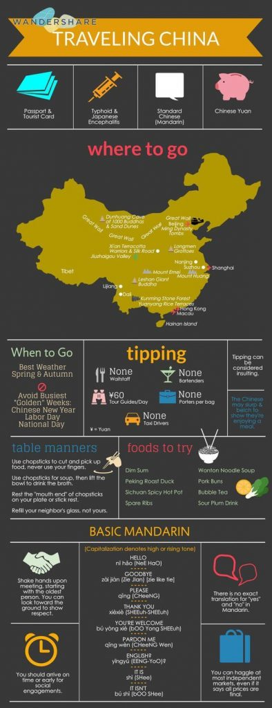 Digital Nomad Traveling in China infographic