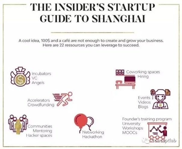 Startup Guide Shanghai infographic